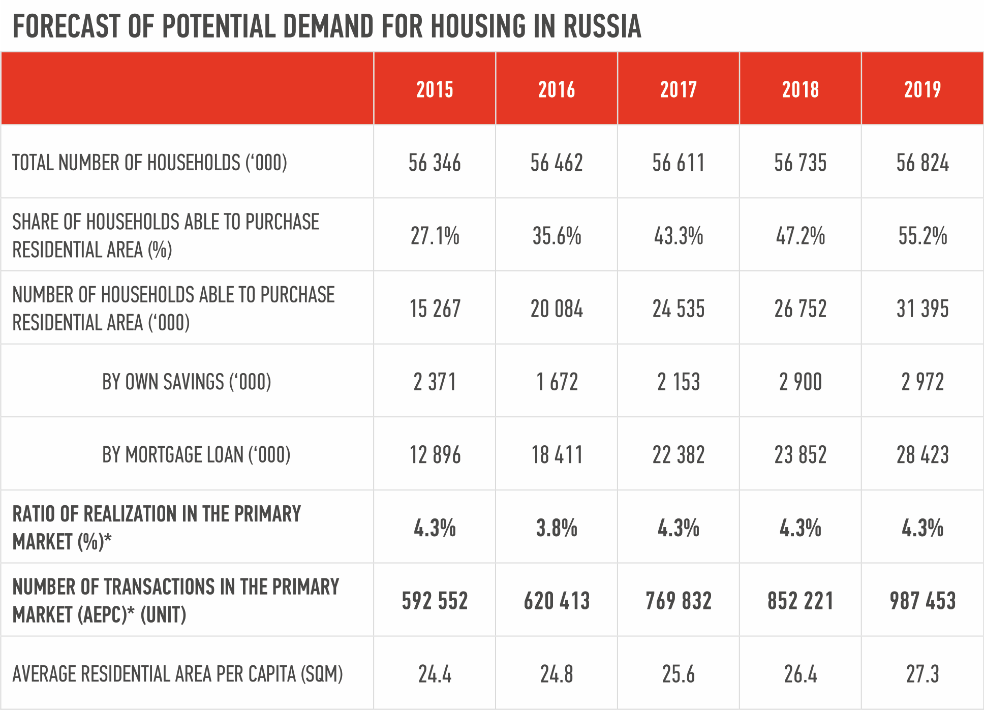 When will the Russian housing market begin to recover? 22