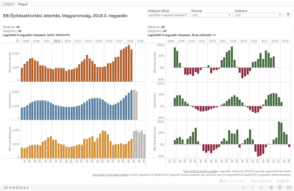 EBI-dataviz-teljes-építési-piac