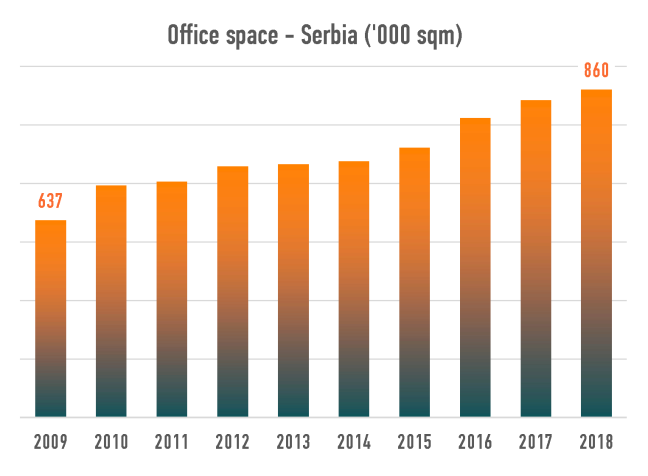 Serbia-office